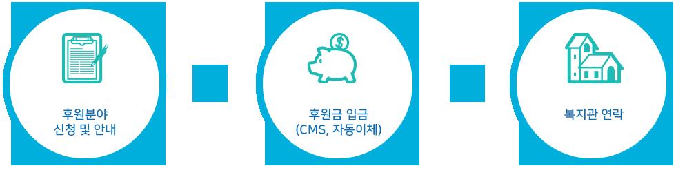 후원분야 신청 및 안내 > 후원금 입금(CMS, 자동이체) > 복지관연락